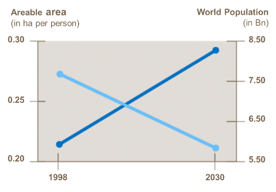 Arable area vs population